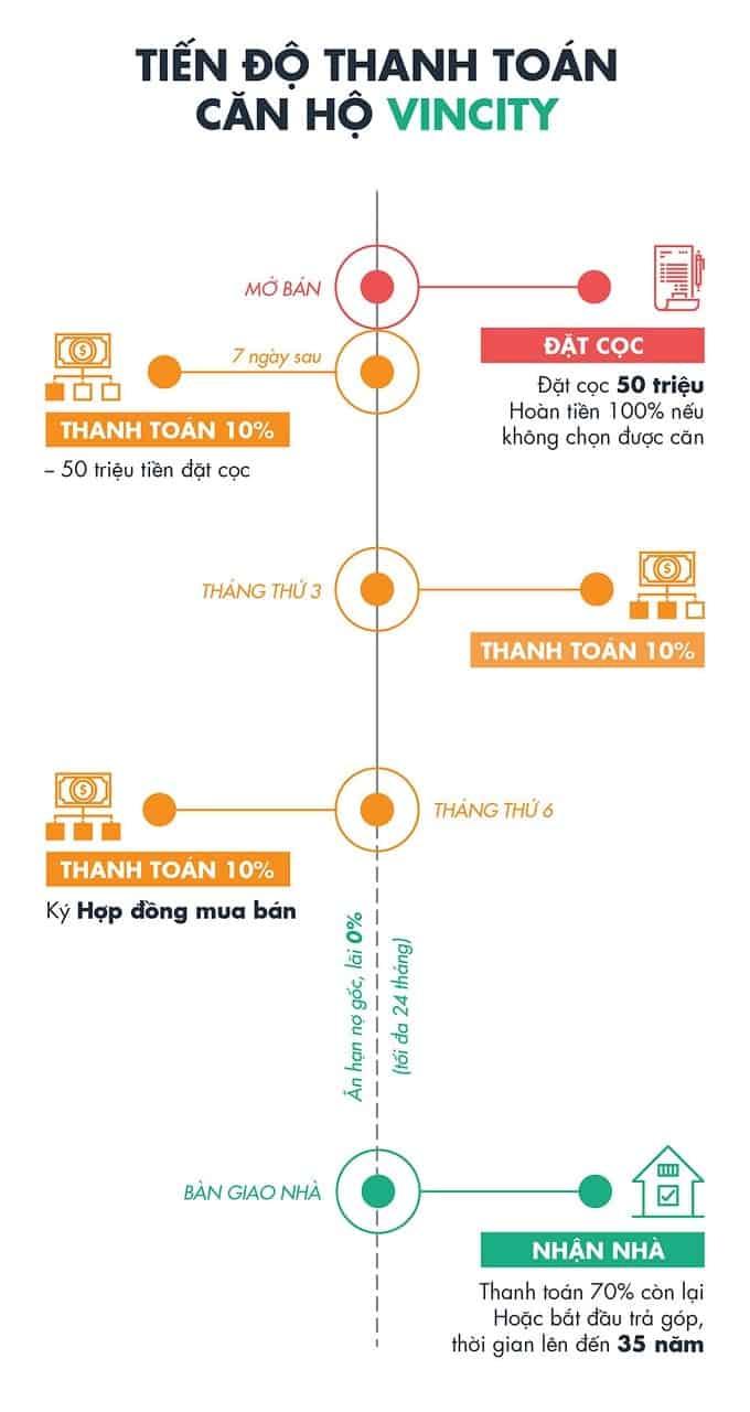 phuong-thuc-thanh-toan-du-an-vincity-grand-park-min
