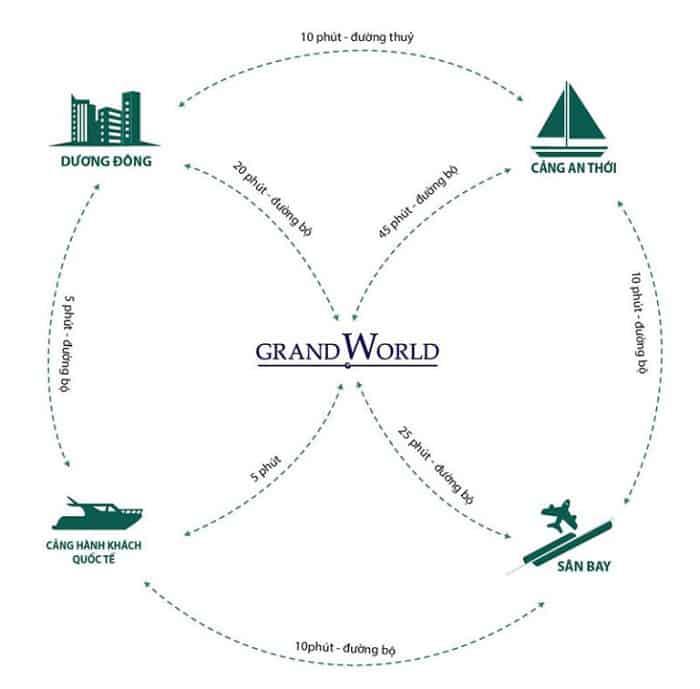 vi tri uu the-grand-world-phu-quoc-768x757